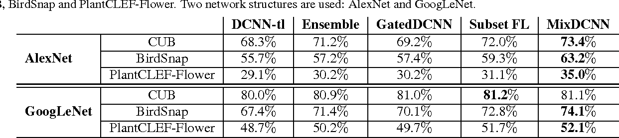 Figure 2 for Fine-Grained Classification via Mixture of Deep Convolutional Neural Networks