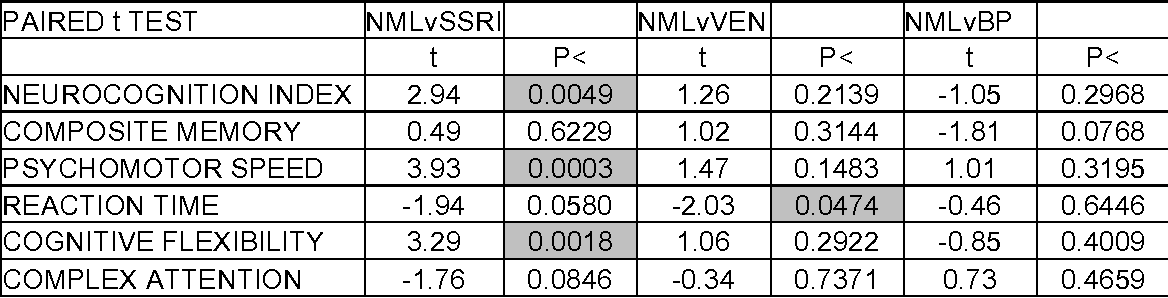 Table 2. Pairwise t Tests Comparing Antidepressant Groups to Normals