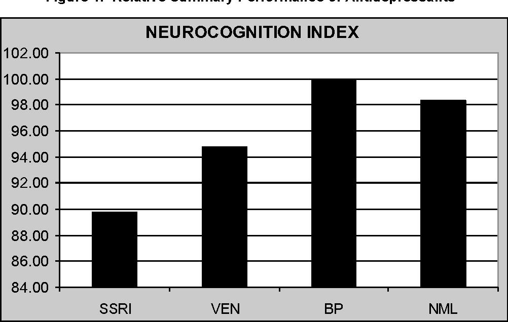 Figure 1. Relative Summary Performance of Antidepressants