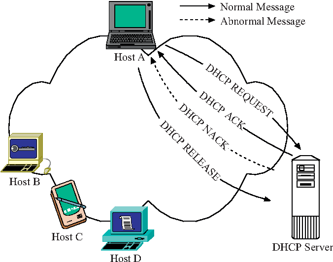 Figure 2 from Networking without Dynamic Host Configuration