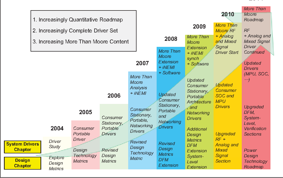 The ITRS design technology and system drivers roadmap Process and