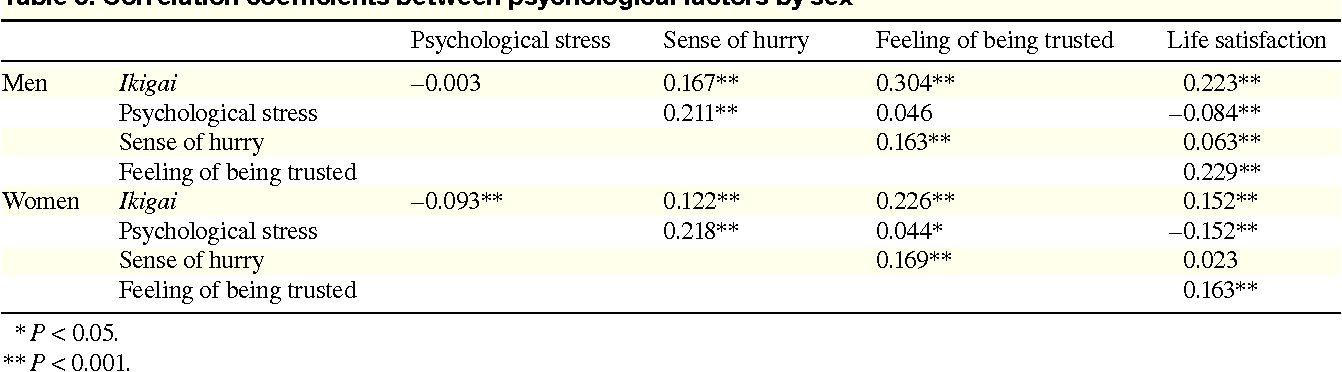 Table 6. Correlation coefficients between psychological factors by sex