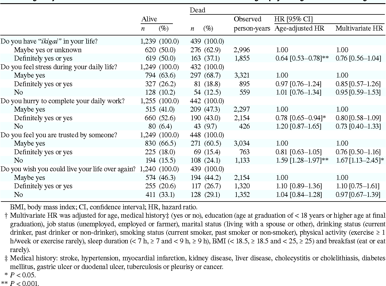 Table 7. Age-adjusted and multivariate HRs and 95% CIs for death according to psychological factors among men