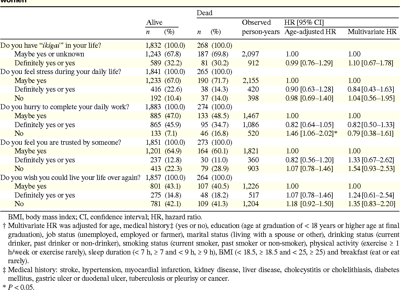 Table 8. Age-adjusted and multivariate HRs and 95% CIs for death according to psychological factors among women