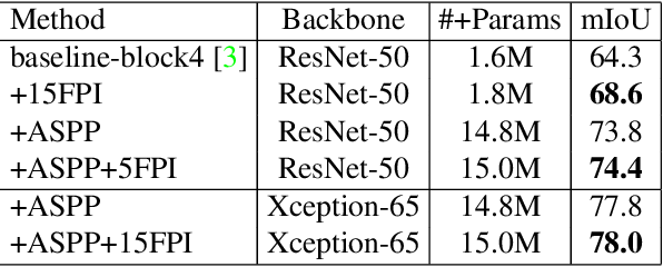 Figure 2 for End-to-end Training of CNN-CRF via Differentiable Dual-Decomposition
