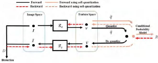 Figure 1 for Deep Optimized Multiple Description Image Coding via Scalar Quantization Learning