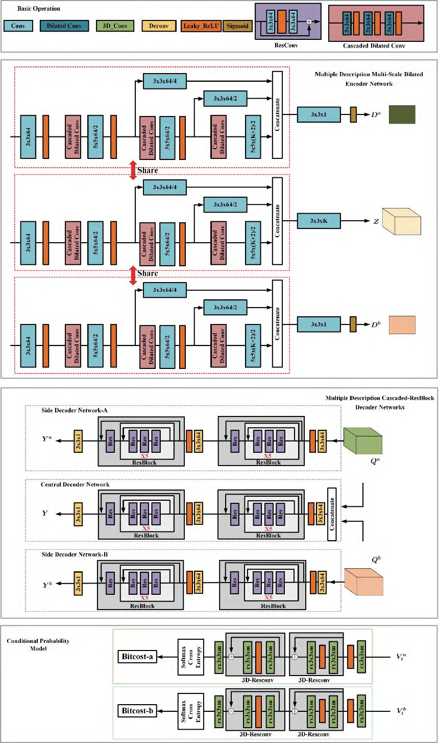 Figure 4 for Deep Optimized Multiple Description Image Coding via Scalar Quantization Learning