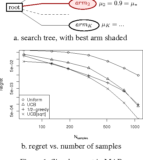Figure 1 for MCTS Based on Simple Regret