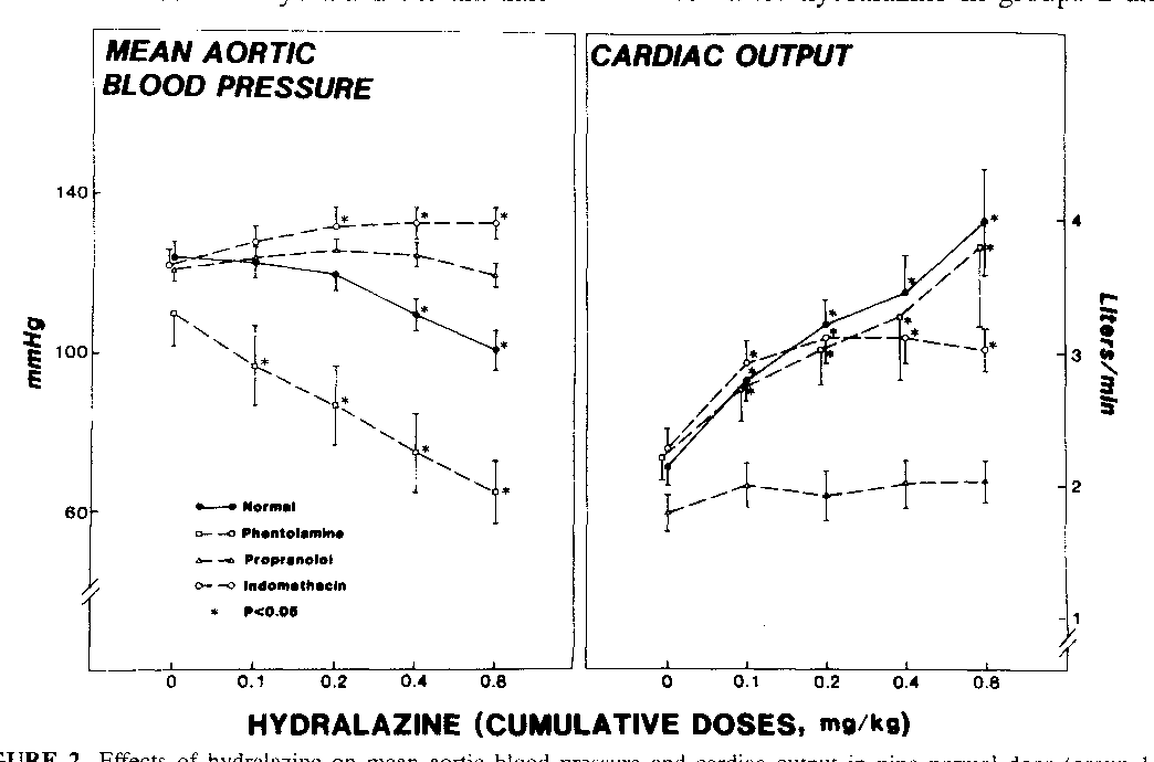 Vasodilative Effect Of Hydralazine In Awake Dogs The Roles Of