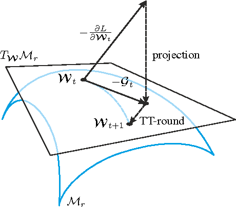 Figure 3 for Exponential Machines