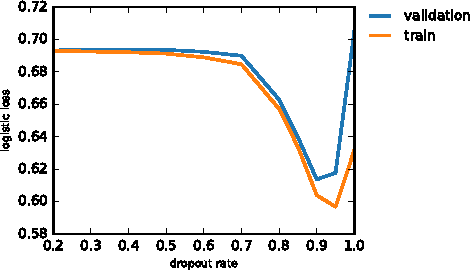 Figure 4 for Exponential Machines