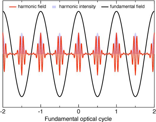 PDF] 0 High-Harmonic Generation - Semantic Scholar