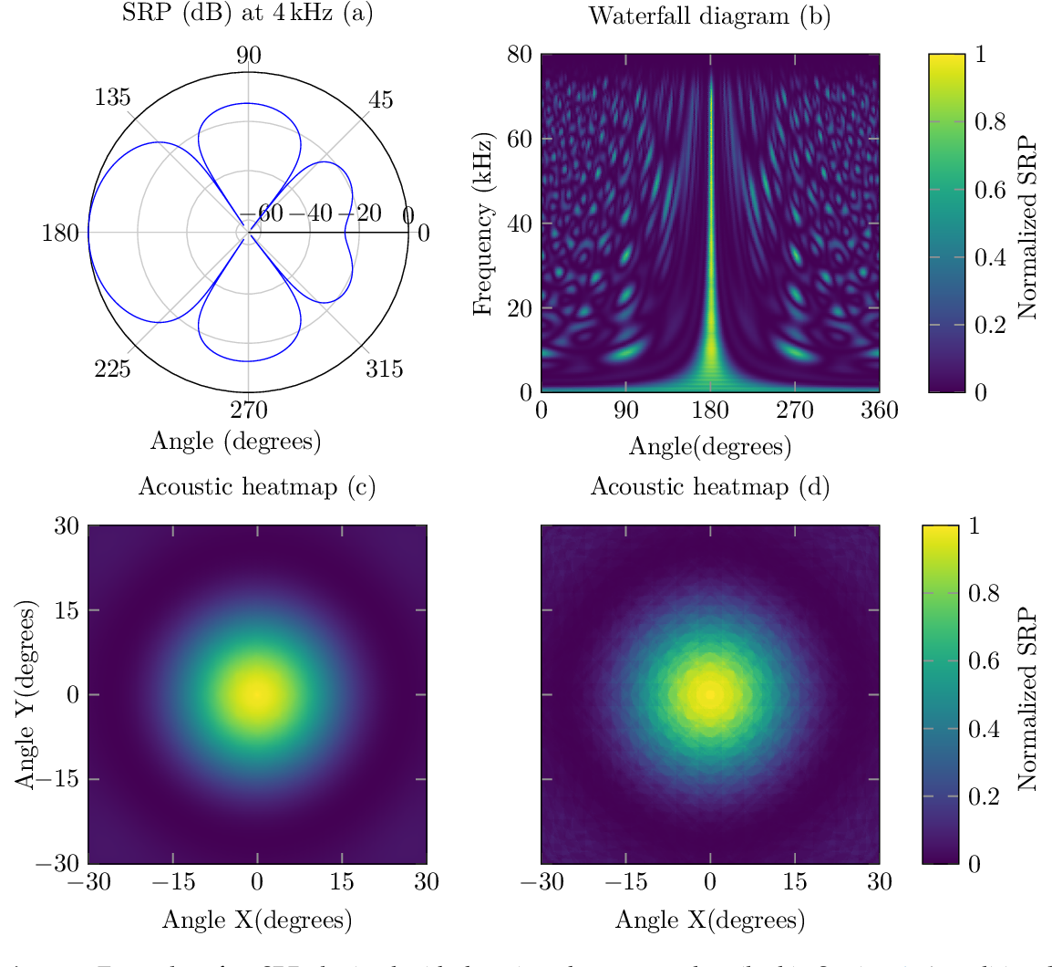 Figure 3 for XCycles Backprojection Acoustic Super-Resolution