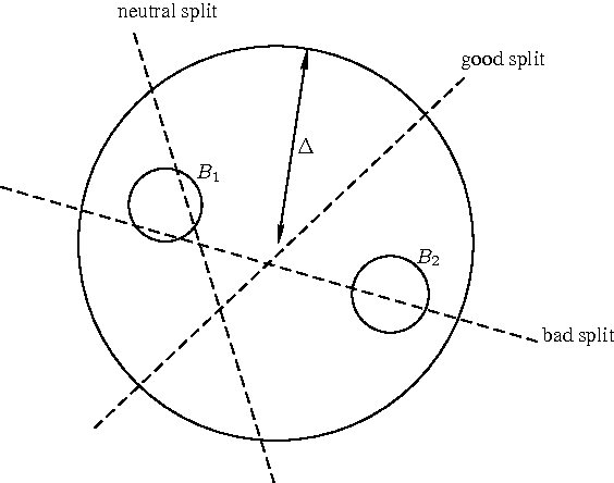 Figure 1 for Random Projection Trees Revisited