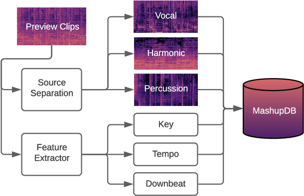 Figure 1 for Modeling the Compatibility of Stem Tracks to Generate Music Mashups