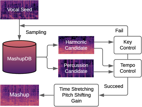 Figure 3 for Modeling the Compatibility of Stem Tracks to Generate Music Mashups