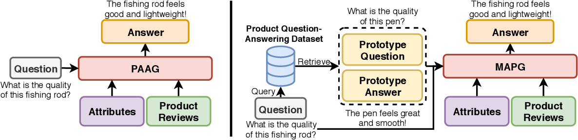Figure 3 for Meaningful Answer Generation of E-Commerce Question-Answering