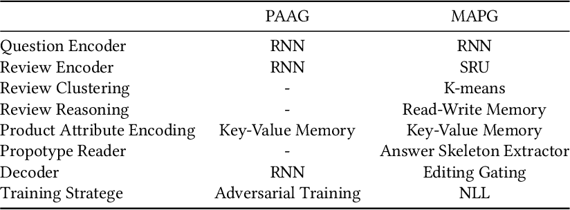 Figure 4 for Meaningful Answer Generation of E-Commerce Question-Answering