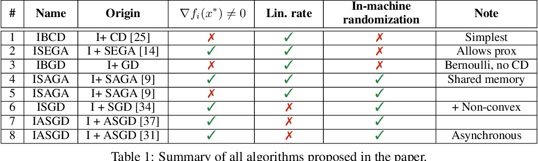 Figure 1 for 99% of Parallel Optimization is Inevitably a Waste of Time