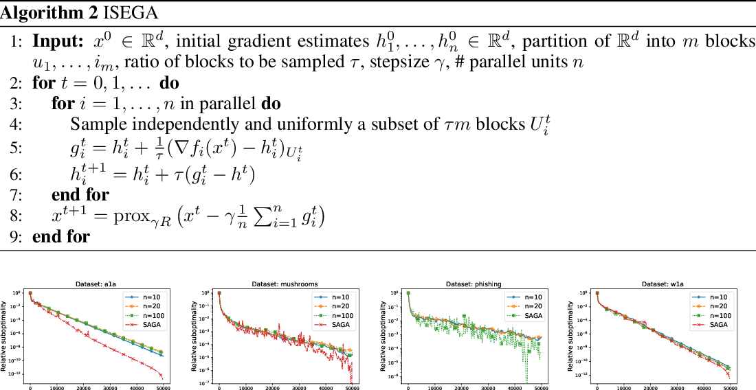 Figure 2 for 99% of Parallel Optimization is Inevitably a Waste of Time