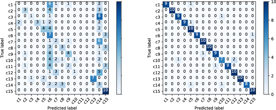 Figure 3 for Rotational 3D Texture Classification Using Group Equivariant CNNs
