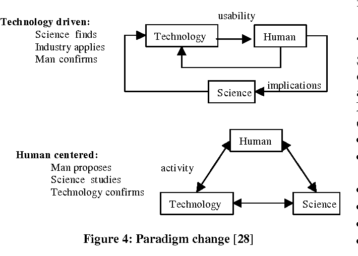 Figure 4 for Virtual reality: A human centered tool for improving Manufacturing