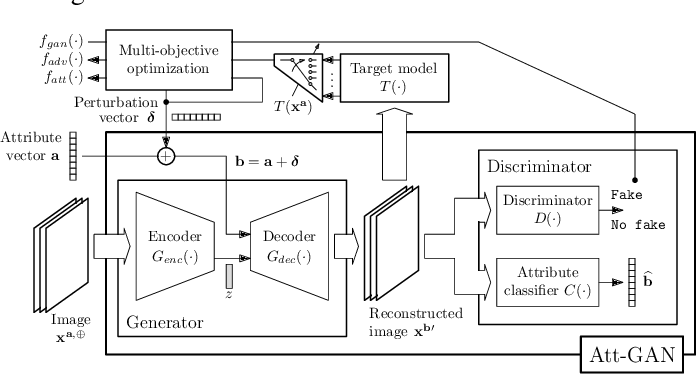 Figure 1 for Plausible Counterfactuals: Auditing Deep Learning Classifiers with Realistic Adversarial Examples