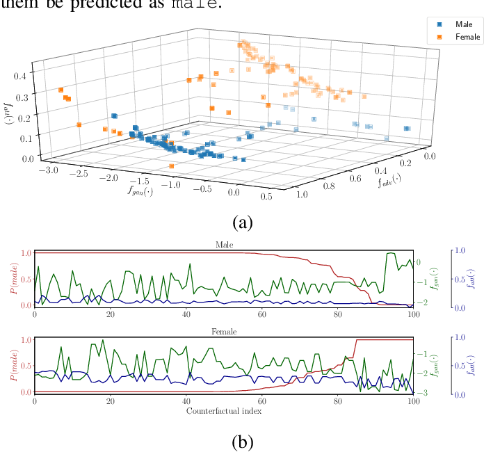 Figure 2 for Plausible Counterfactuals: Auditing Deep Learning Classifiers with Realistic Adversarial Examples