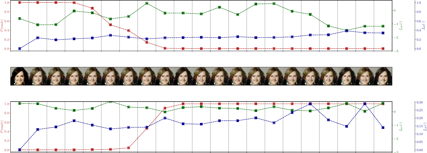 Figure 4 for Plausible Counterfactuals: Auditing Deep Learning Classifiers with Realistic Adversarial Examples