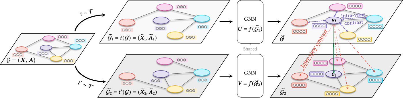 Figure 1 for Graph Contrastive Learning with Adaptive Augmentation