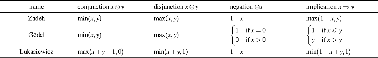 Figure 1 for Answering Fuzzy Conjunctive Queries over Finitely Valued Fuzzy Ontologies