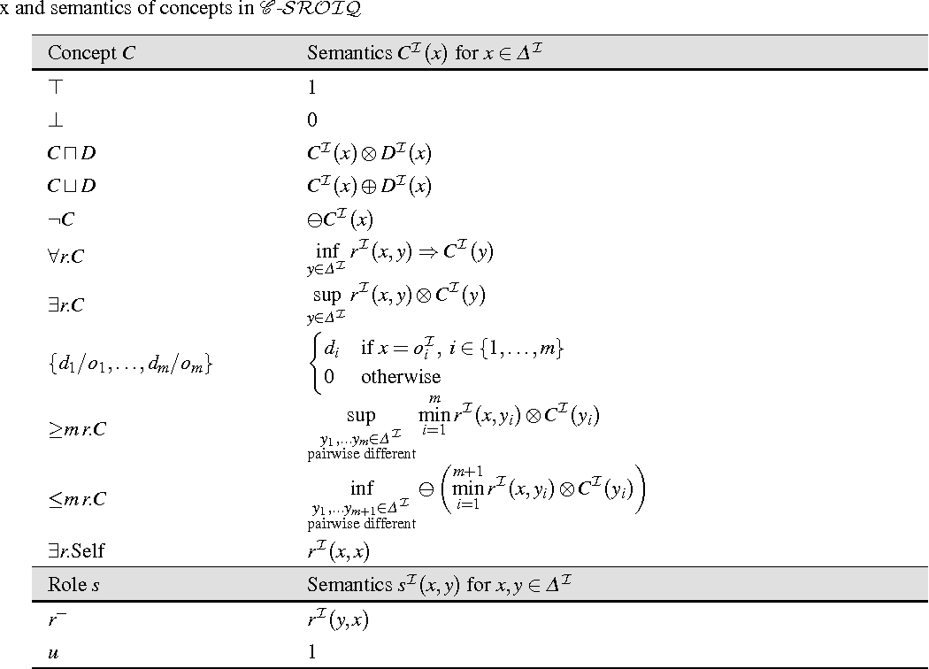 Figure 3 for Answering Fuzzy Conjunctive Queries over Finitely Valued Fuzzy Ontologies