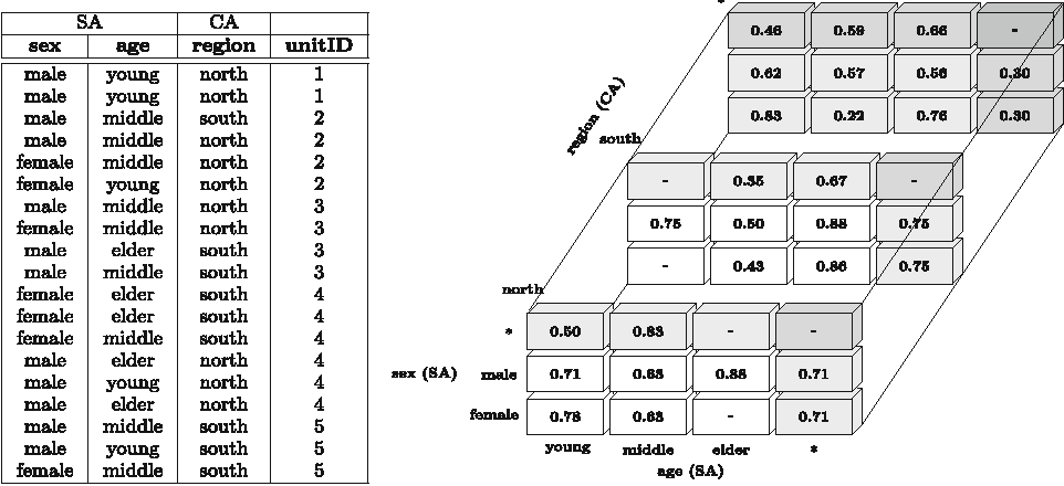 Fig. 2 Input table (left) and segregation data cube with the D index (right)