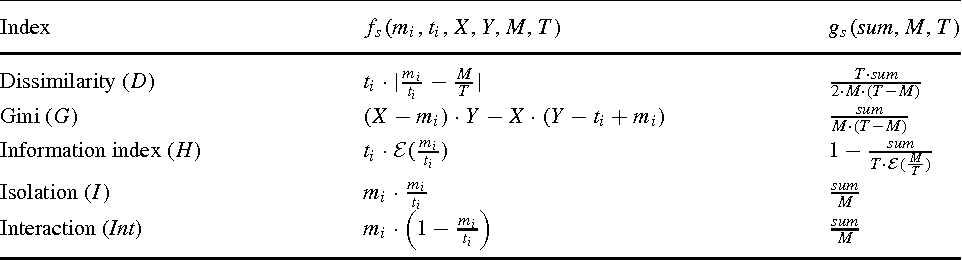 Table 1 Function fs() and gs(). Here, E(p) = −p · logp − (1− p) · log (1− p)