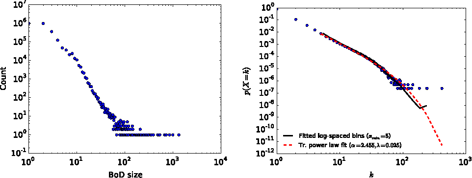 Fig. 4 Distributions: BoD size (left), director presence (right)