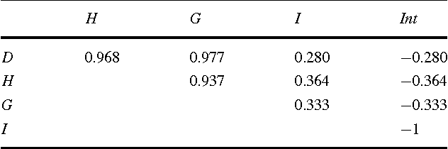 Table 3 Pearson's correlation between pairs of indexes H G I Int