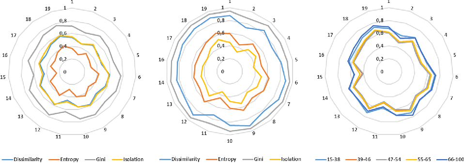 Fig. 8 Segregation indexes over the 19 company sectors for minority groups of: female directors (left), foreign directors (center), and age-band directors (right, only dissimilarity index)