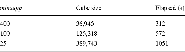 Table 4 Cube size and running time of Algorithm 1. Input size: 4.88 · 106 tuples