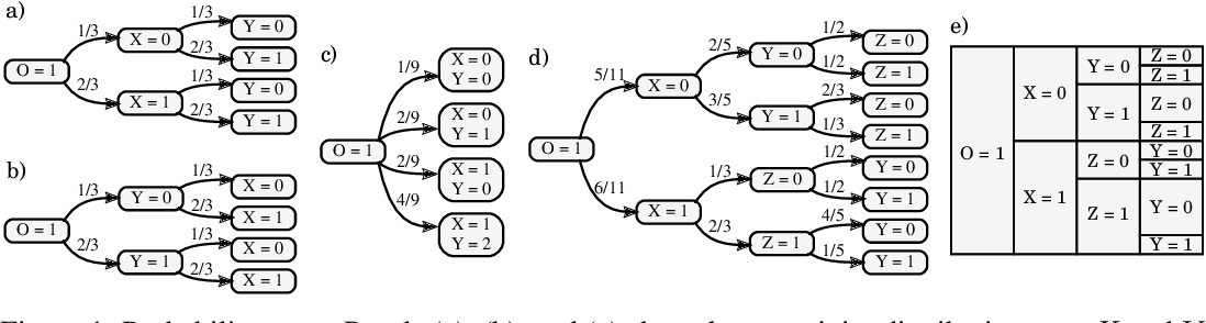 Figure 1 for Algorithms for Causal Reasoning in Probability Trees