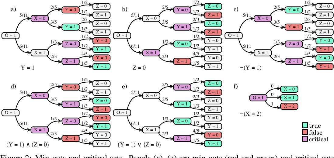 Figure 2 for Algorithms for Causal Reasoning in Probability Trees