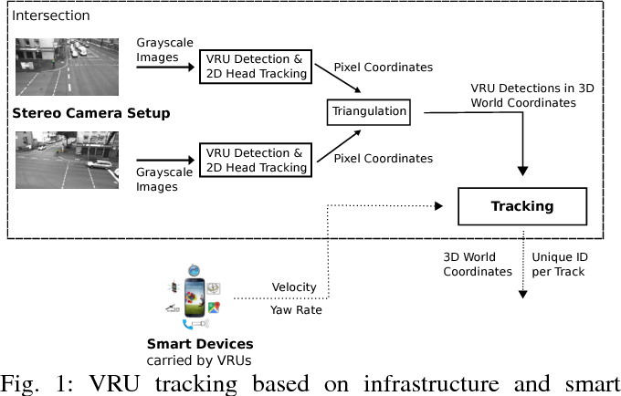 Figure 1 for Cooperative Tracking of Cyclists Based on Smart Devices and Infrastructure