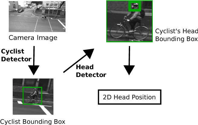Figure 2 for Cooperative Tracking of Cyclists Based on Smart Devices and Infrastructure