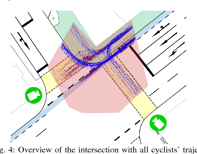 Figure 4 for Cooperative Tracking of Cyclists Based on Smart Devices and Infrastructure