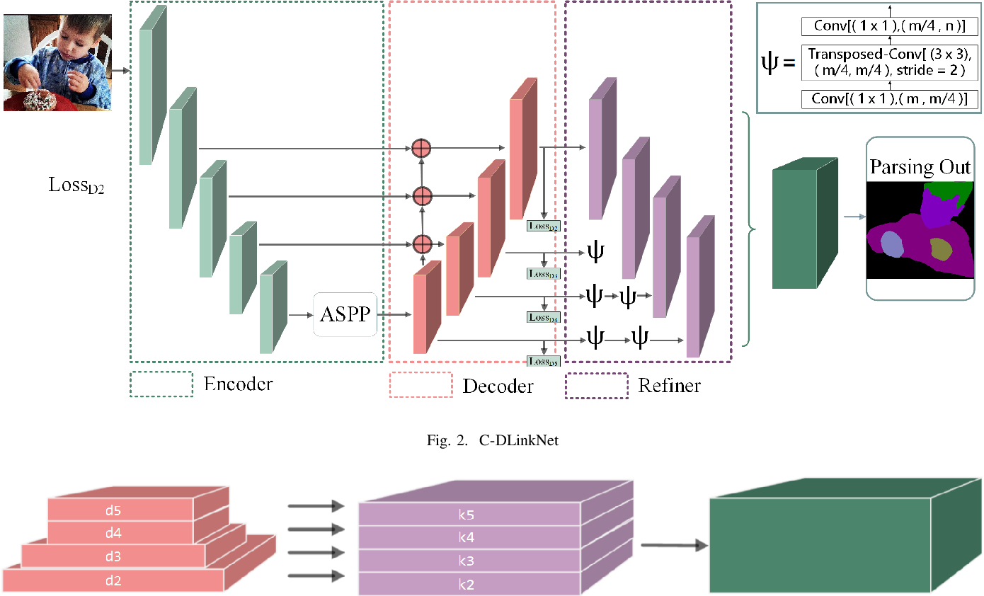 Figure 2 for C-DLinkNet: considering multi-level semantic features for human parsing