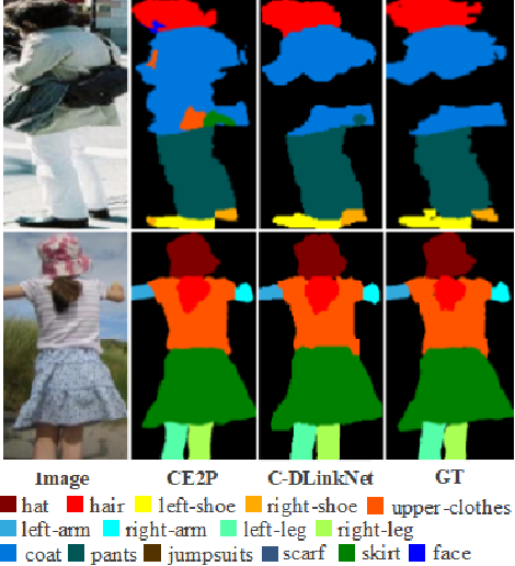 Figure 3 for C-DLinkNet: considering multi-level semantic features for human parsing