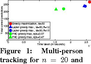 Figure 1 for Probably Approximately Correct Greedy Maximization