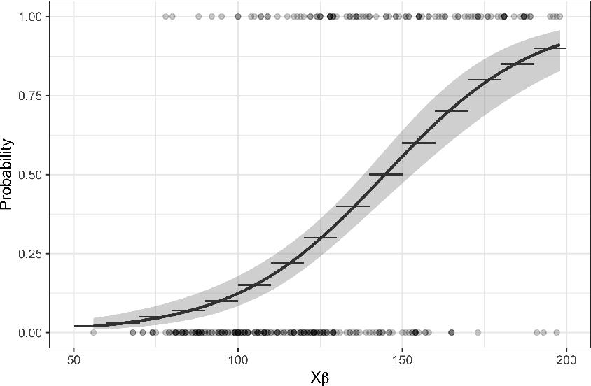 Figure 1 for JANOS: An Integrated Predictive and Prescriptive Modeling Framework