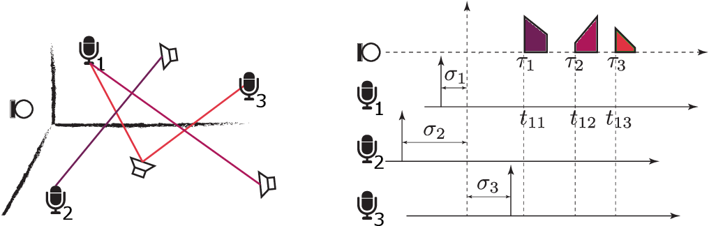 Figure 1 for Localizing Unsynchronized Sensors with Unknown Sources