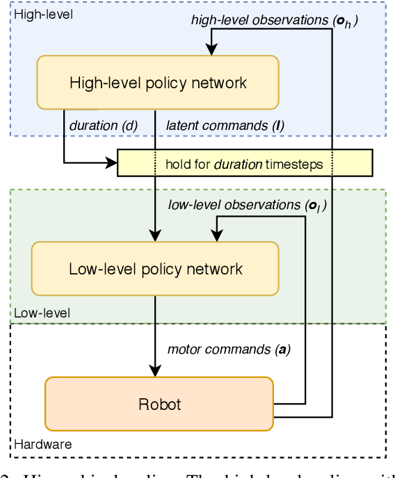 Figure 2 for Hierarchical Reinforcement Learning for Quadruped Locomotion