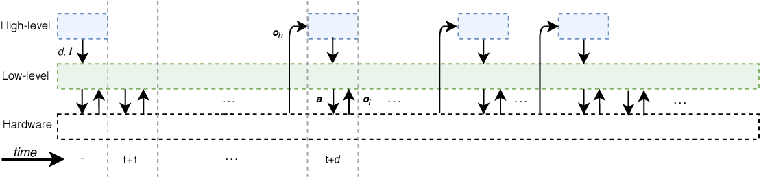 Figure 3 for Hierarchical Reinforcement Learning for Quadruped Locomotion